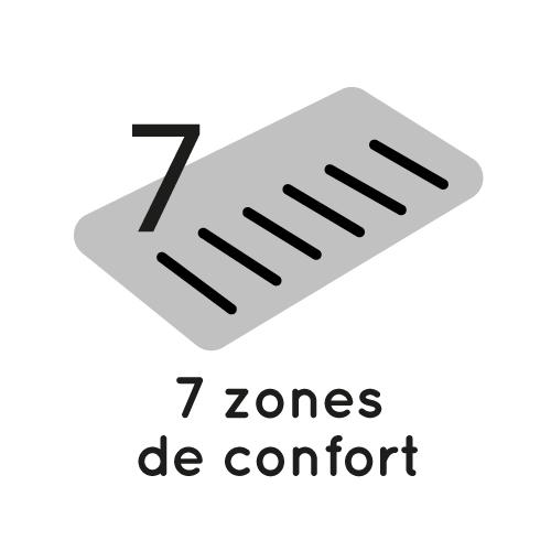 7 zones de confort