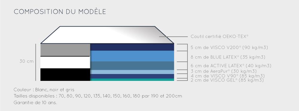 détails matelas solar