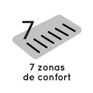 icono 7 zonas